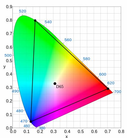 Diagram 3 4K Ultra HD Colour Space (Rec.2020)