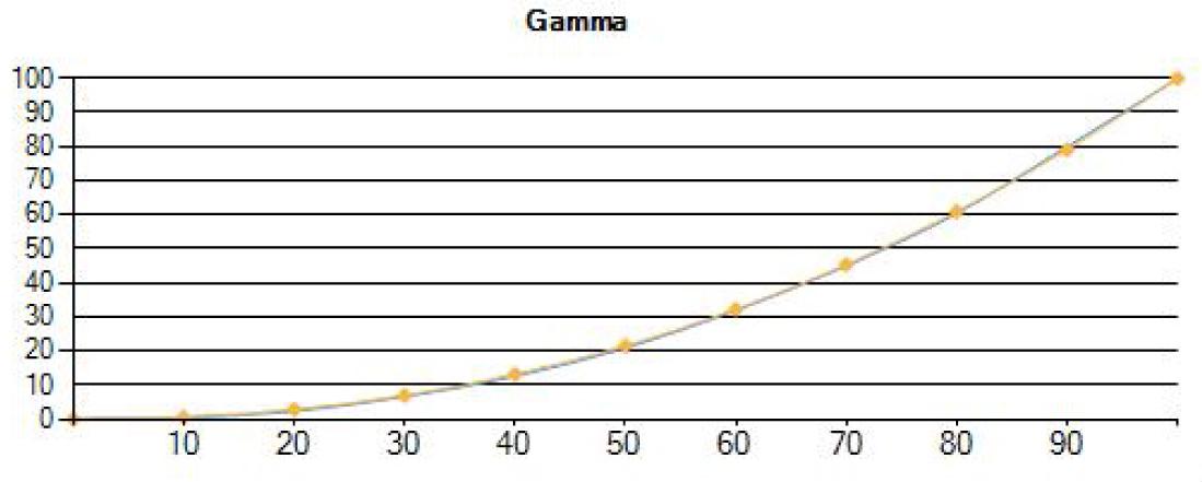Post-Calibration Gamma