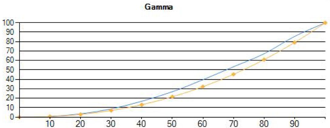 Pre-Calibration Gamma