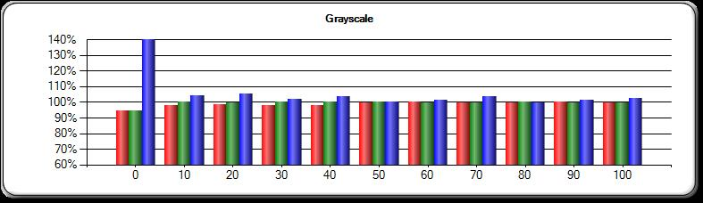 Post-Calibration Greyscale