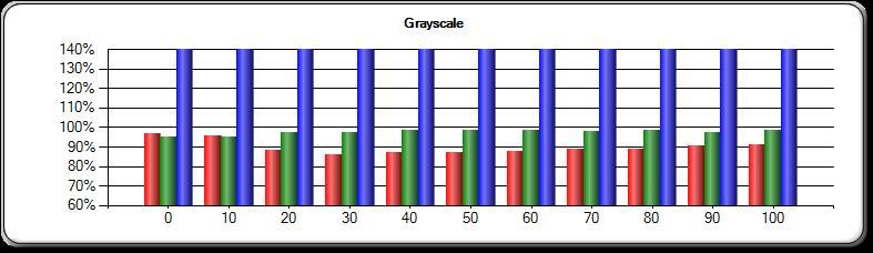 Pre-Calibration Greyscale