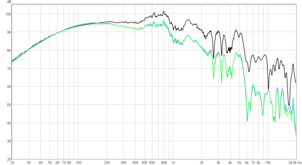 Fig 10 – Black (initial test). Blue (inductor added). Green (DSP).