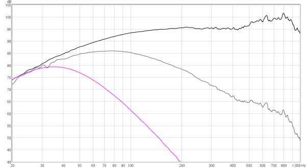 Fig 14 – DSP filtered (magenta) – Linkwitz Riley 4th order @ 40 Hz low pass.