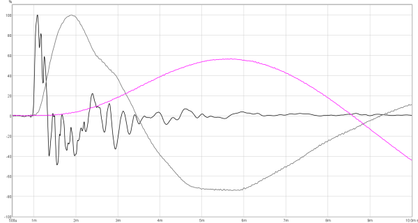 Fig 15 – Impulse response