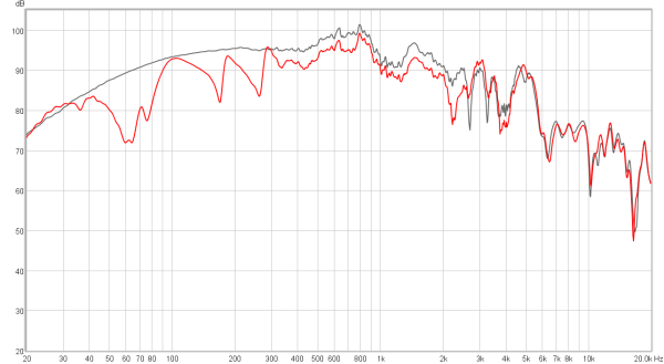 Fig 5 – Frequency response change with mass added (red). The response without mass loading is shown in black. Sensitivity is reduced by about 3 dB.