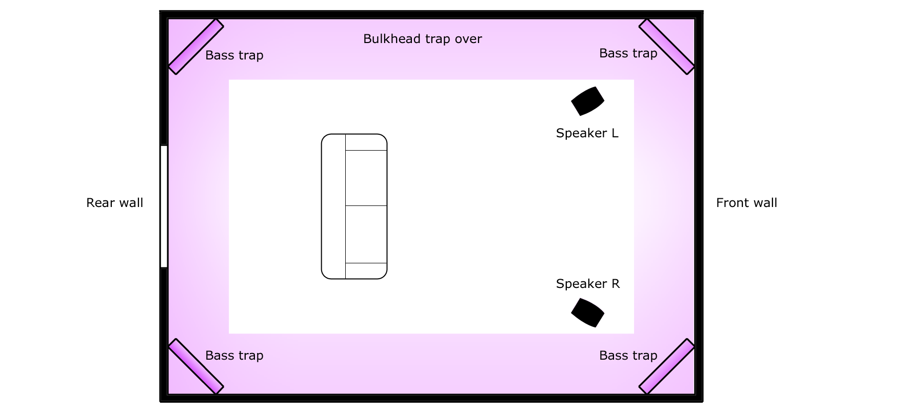 Figure 1.2 – Bass trap layout for a dedicated room