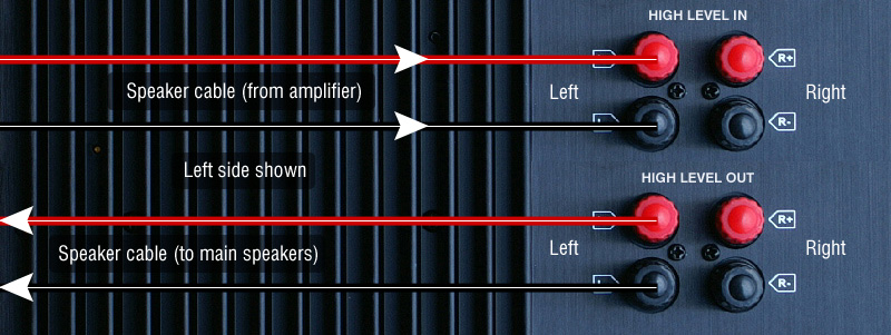 Fig 5 – Connecting to a sub amp that has high level inputs and outputs