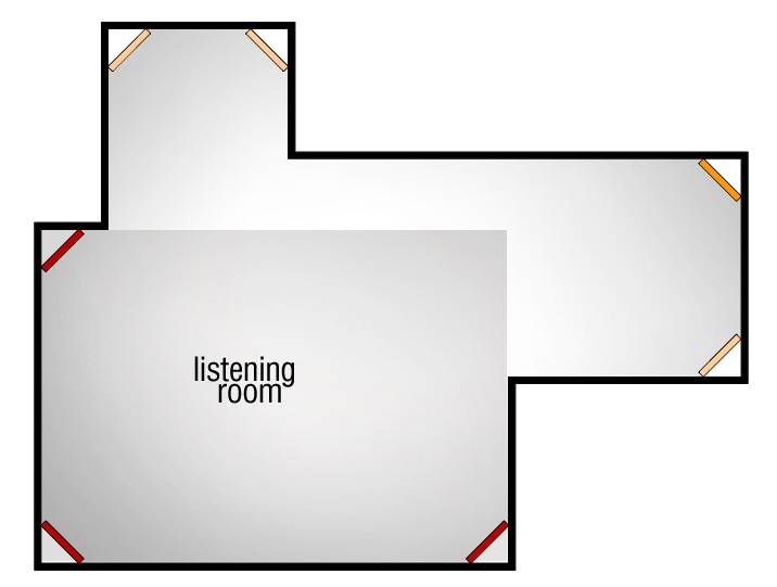 Figure 1.4 Possible bass trap locations where the listening room is located within a larger acoustic space.