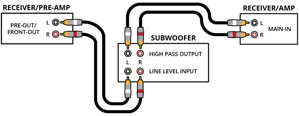 how connect sub woofer  - beginners  u0026 purchasing advice