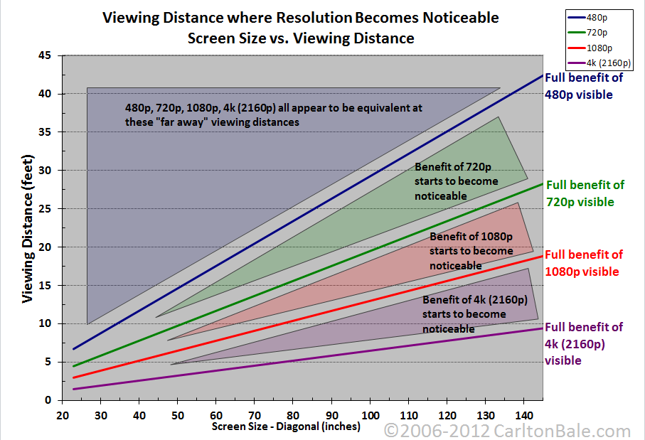 Benefits Of Resolution And Lens Quality