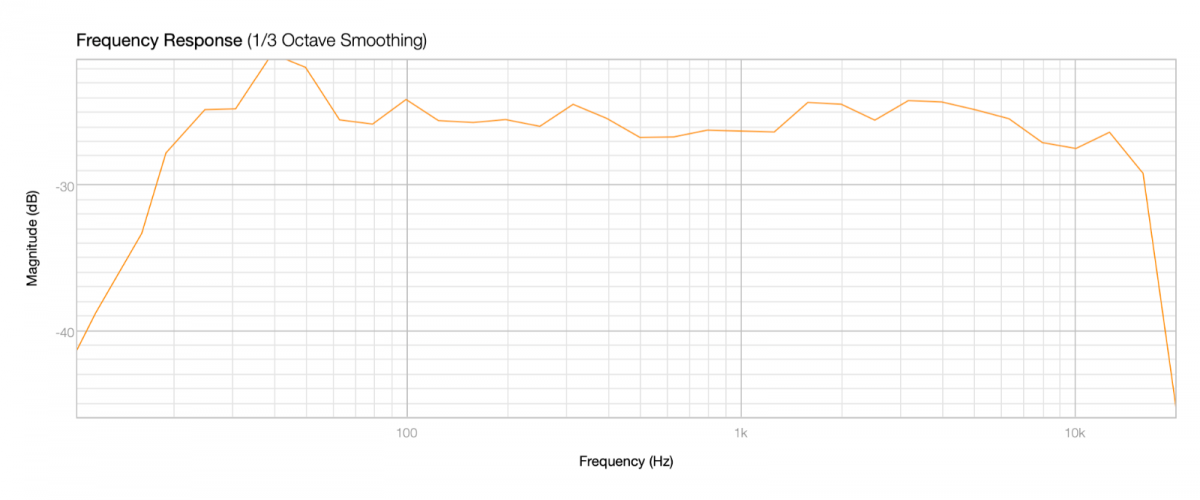 23-01-2021 Frequency Responce at Listening position .png