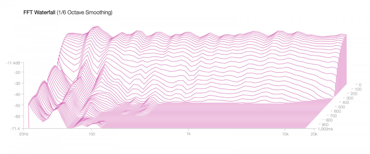 FFT Waterfall 1:6 Oct.png