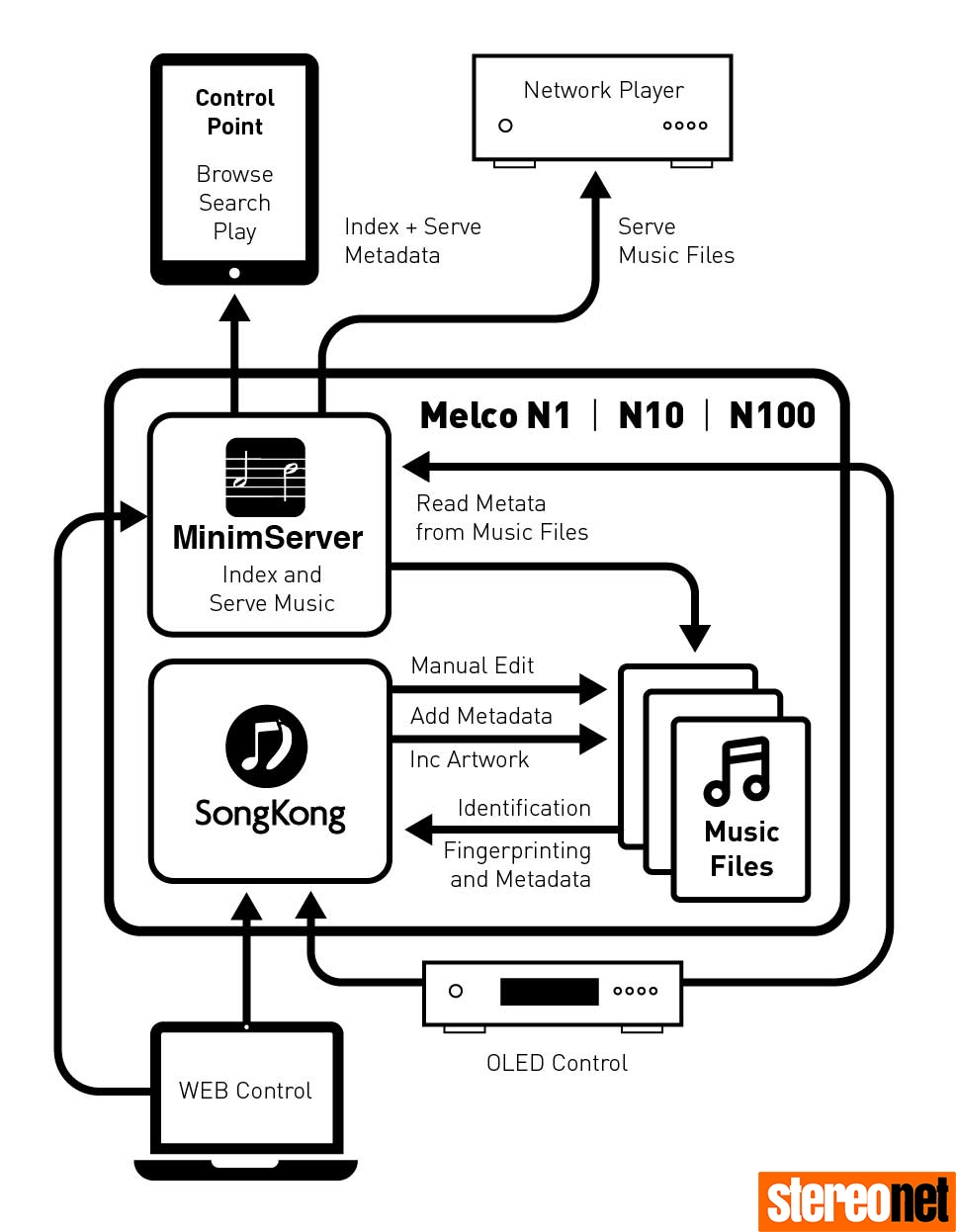 Melco Intelligent Music Library